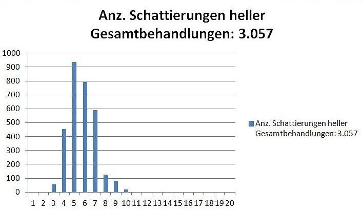 Behandlungsstatistik542058dd08ce1
